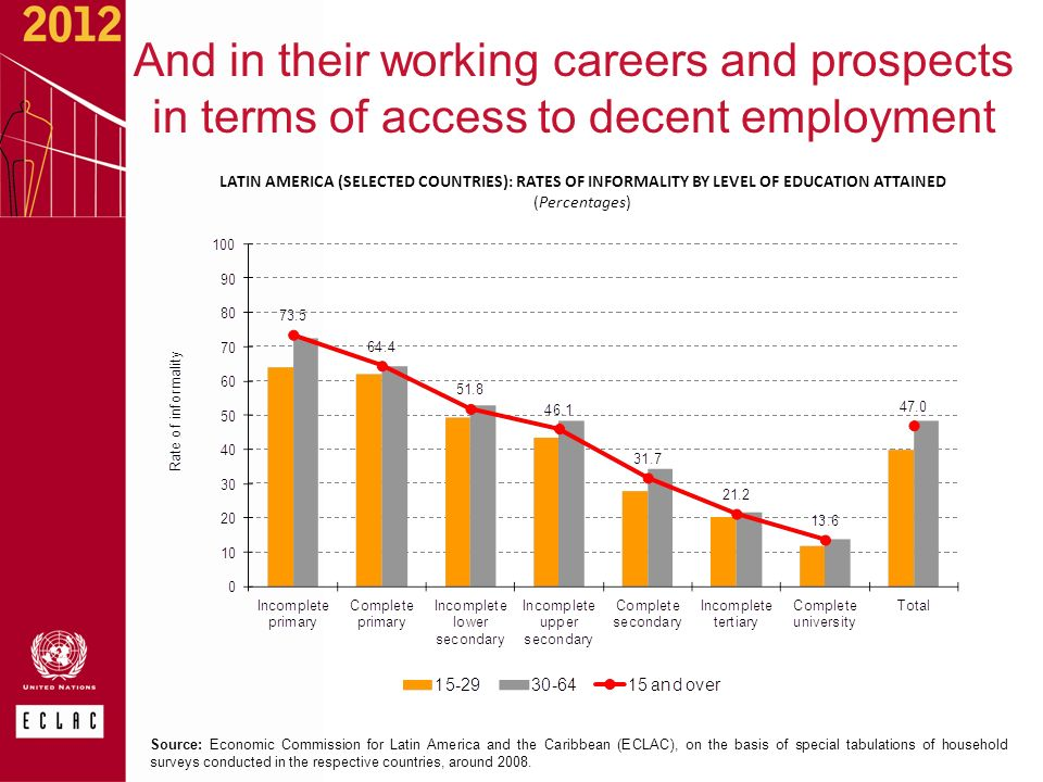 And in their working careers and prospects in terms of access to decent employment LATIN AMERICA (SELECTED COUNTRIES): RATES OF INFORMALITY BY LEVEL OF EDUCATION ATTAINED (Percentages) Source: Economic Commission for Latin America and the Caribbean (ECLAC), on the basis of special tabulations of household surveys conducted in the respective countries, around 2008.