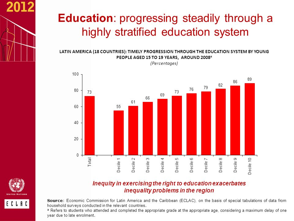 LATIN AMERICA (18 COUNTRIES): TIMELY PROGRESSION THROUGH THE EDUCATION SYSTEM BY YOUNG PEOPLE AGED 15 TO 19 YEARS, AROUND 2008 a (Percentages) Source: Economic Commission for Latin America and the Caribbean (ECLAC), on the basis of special tabulations of data from household surveys conducted in the relevant countries.