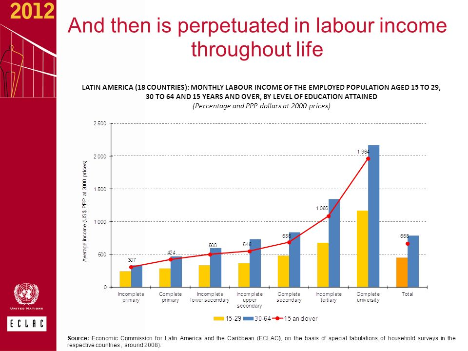 And then is perpetuated in labour income throughout life Source: Economic Commission for Latin America and the Caribbean (ECLAC), on the basis of special tabulations of household surveys in the respective countries, around 2008).