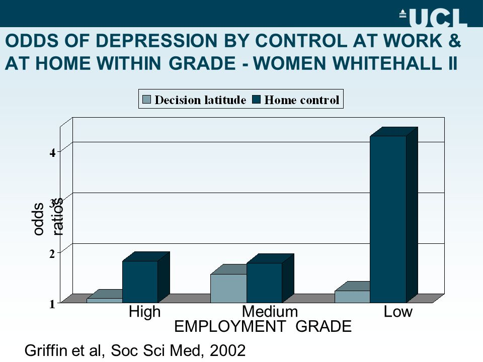 ODDS OF DEPRESSION BY CONTROL AT WORK & AT HOME WITHIN GRADE - WOMEN WHITEHALL II odds ratios EMPLOYMENT GRADE Griffin et al, Soc Sci Med, 2002 High Medium Low