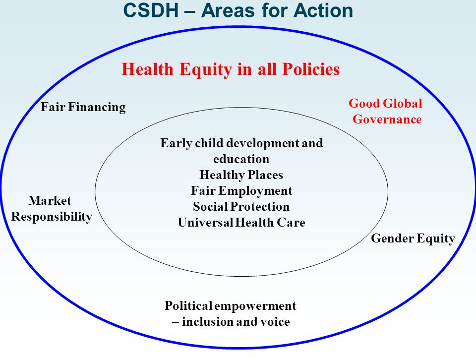 Early child development and education Healthy Places Fair Employment Social Protection Universal Health Care Health Equity in all Policies Fair Financing Good Global Governance Market Responsibility Gender Equity Political empowerment – inclusion and voice CSDH – Areas for Action