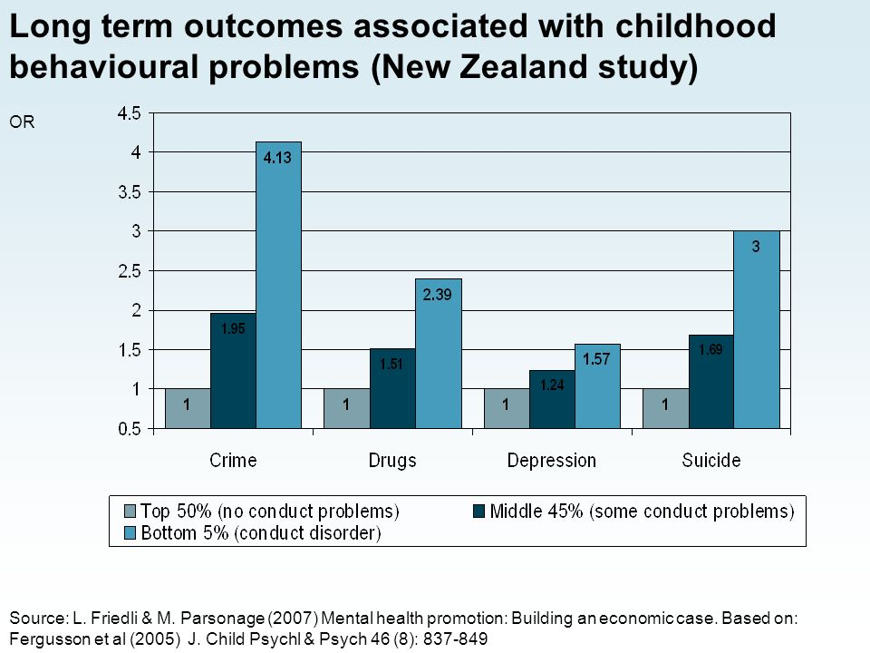 Long term outcomes associated with childhood behavioural problems (New Zealand study) OR Source: L.