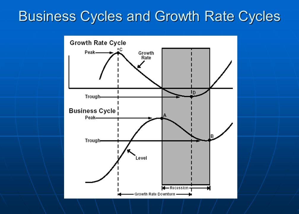 Business Cycles and Growth Rate Cycles