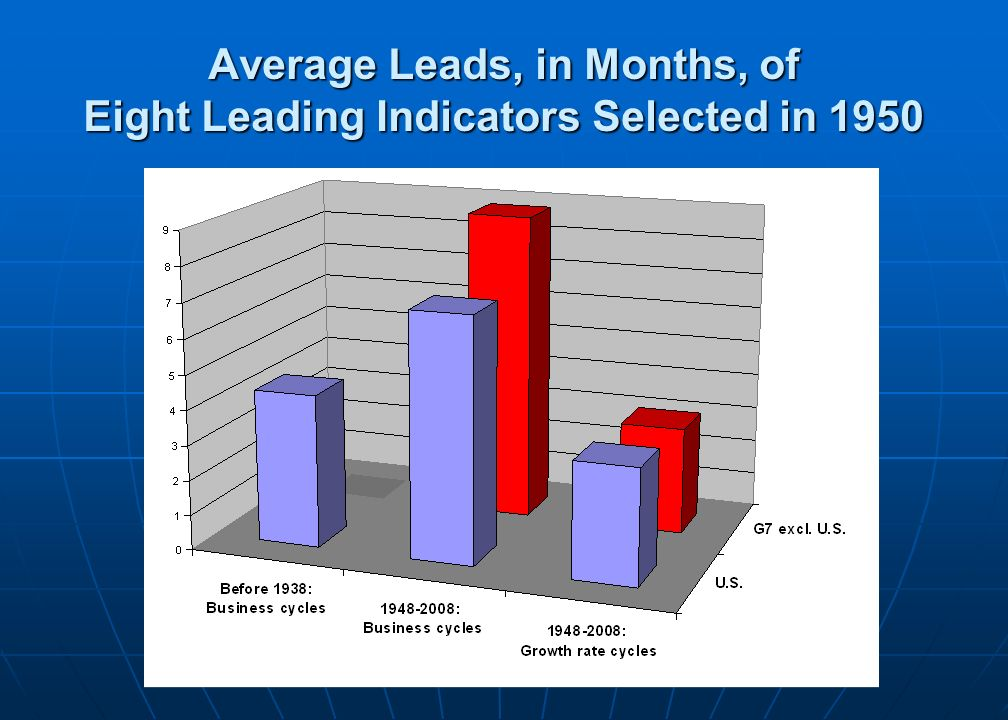 Average Leads, in Months, of Eight Leading Indicators Selected in 1950