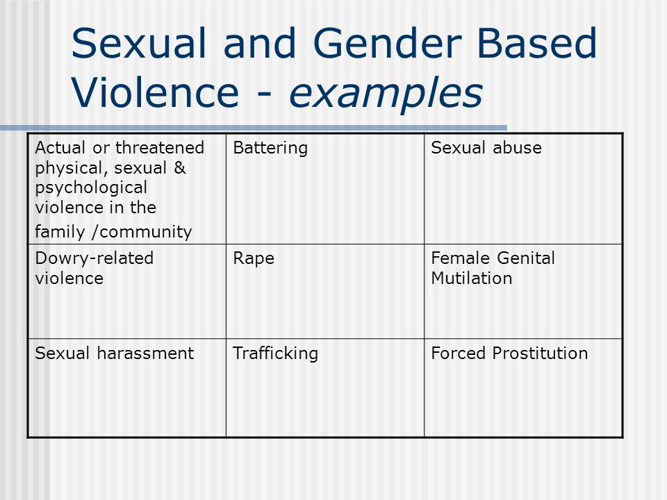Sexual and Gender Based Violence - examples Actual or threatened physical, sexual & psychological violence in the family /community BatteringSexual ab