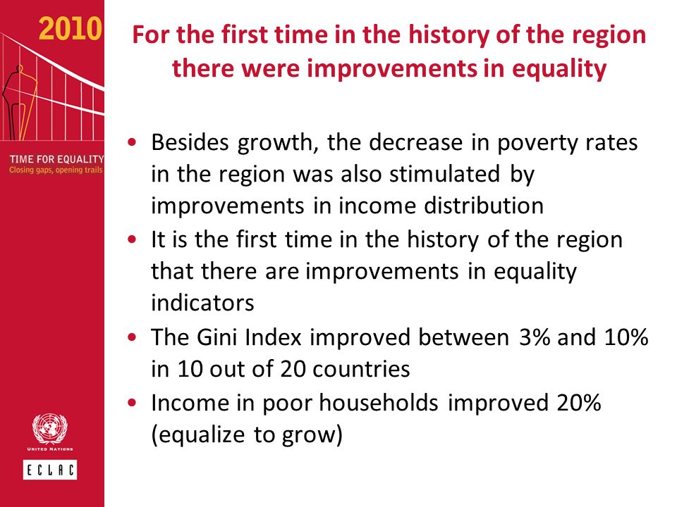 For the first time in the history of the region there were improvements in equality Besides growth, the decrease in poverty rates in the region was al