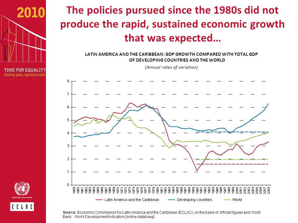 The policies pursued since the 1980s did not produce the rapid, sustained economic growth that was expected… LATIN AMERICA AND THE CARIBBEAN: GDP GROW