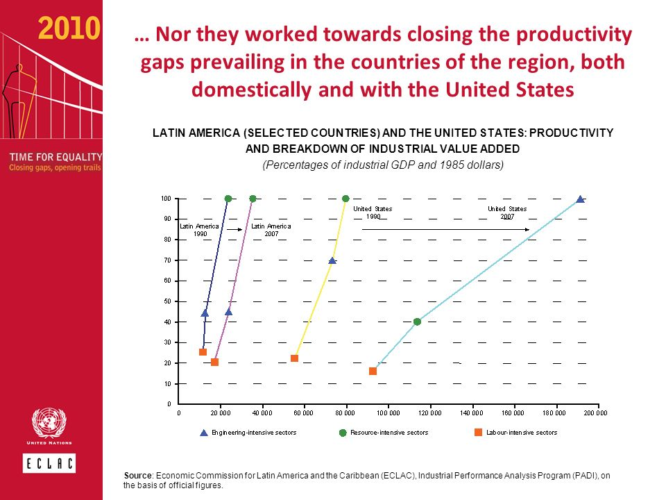 LATIN AMERICA (SELECTED COUNTRIES) AND THE UNITED STATES: PRODUCTIVITY AND BREAKDOWN OF INDUSTRIAL VALUE ADDED (Percentages of industrial GDP and 1985
