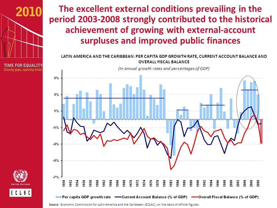 The excellent external conditions prevailing in the period 2003-2008 strongly contributed to the historical achievement of growing with external-accou