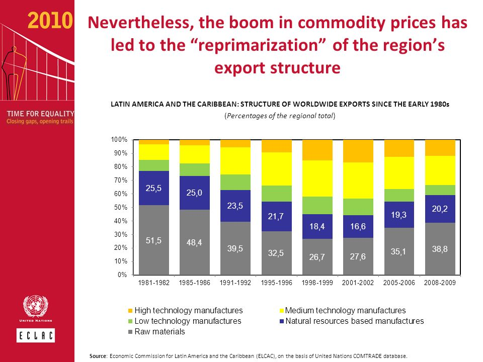 Nevertheless, the boom in commodity prices has led to the reprimarization of the regions export structure LATIN AMERICA AND THE CARIBBEAN: STRUCTURE O