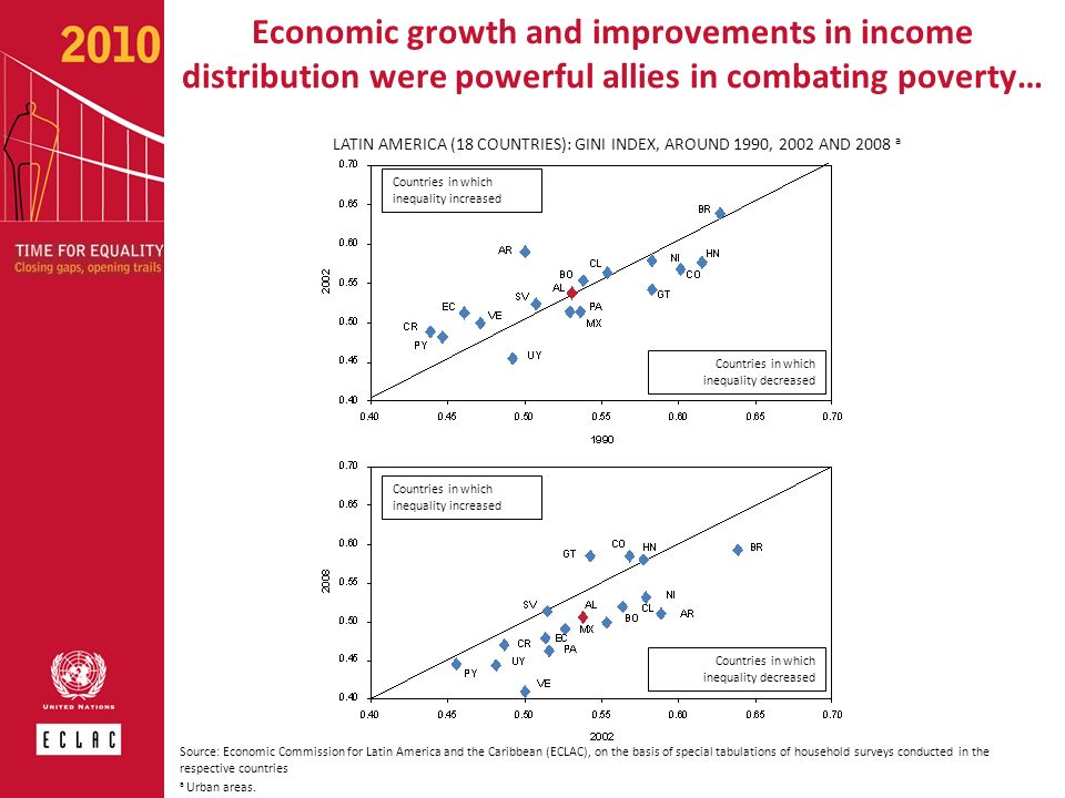 LATIN AMERICA (18 COUNTRIES): GINI INDEX, AROUND 1990, 2002 AND 2008 a Economic growth and improvements in income distribution were powerful allies in