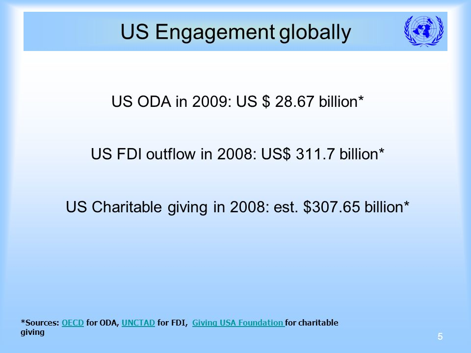 5 US Engagement globally US ODA in 2009: US $ billion* US FDI outflow in 2008: US$ billion* US Charitable giving in 2008: est.