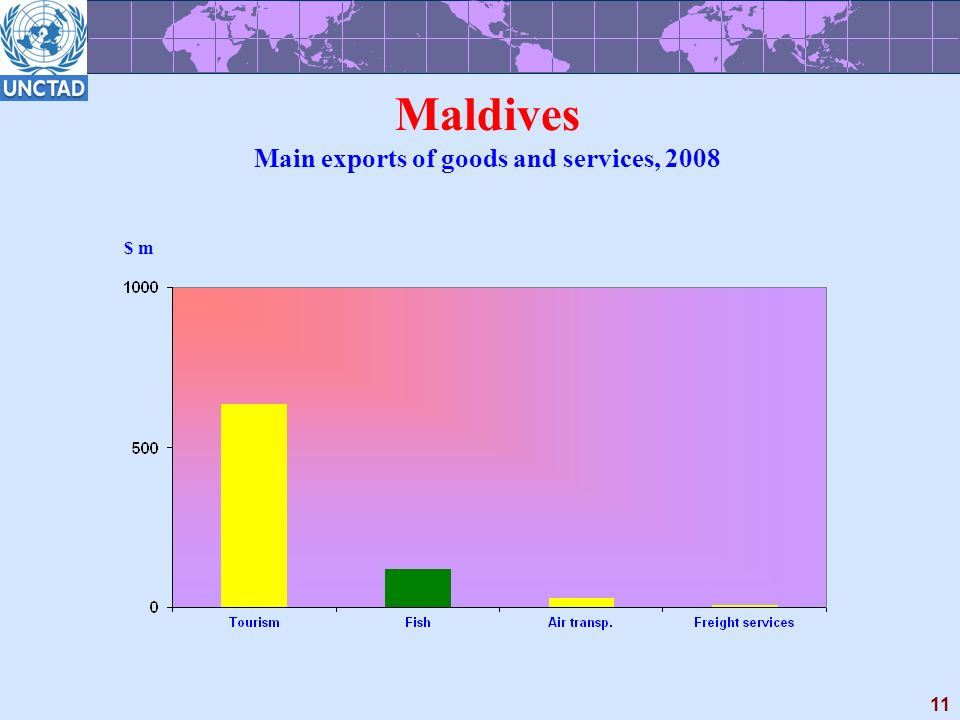 11 Maldives Main exports of goods and services, 2008 $ m
