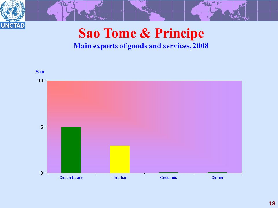 18 Sao Tome & Principe Main exports of goods and services, 2008 $ m