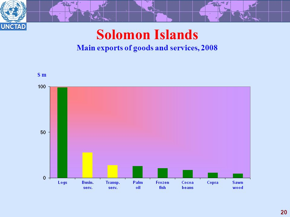 20 Solomon Islands Main exports of goods and services, 2008 $ m