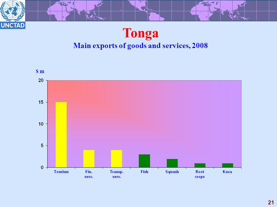 21 Tonga Main exports of goods and services, 2008 $ m