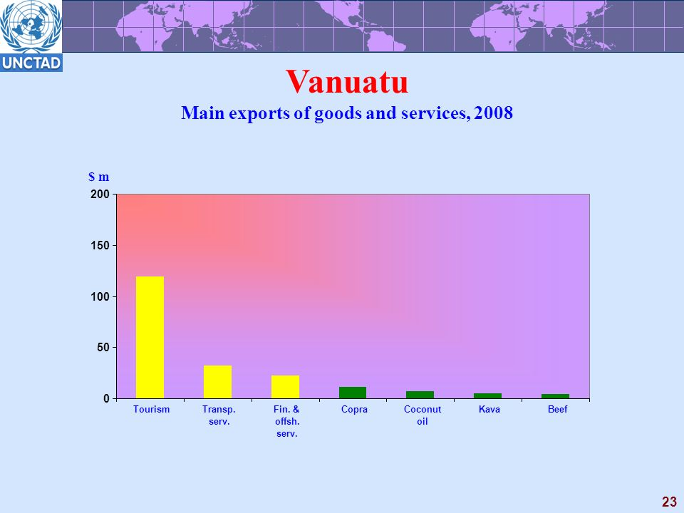23 Vanuatu Main exports of goods and services, 2008 $ m 0 50 100 150 200 TourismTransp.