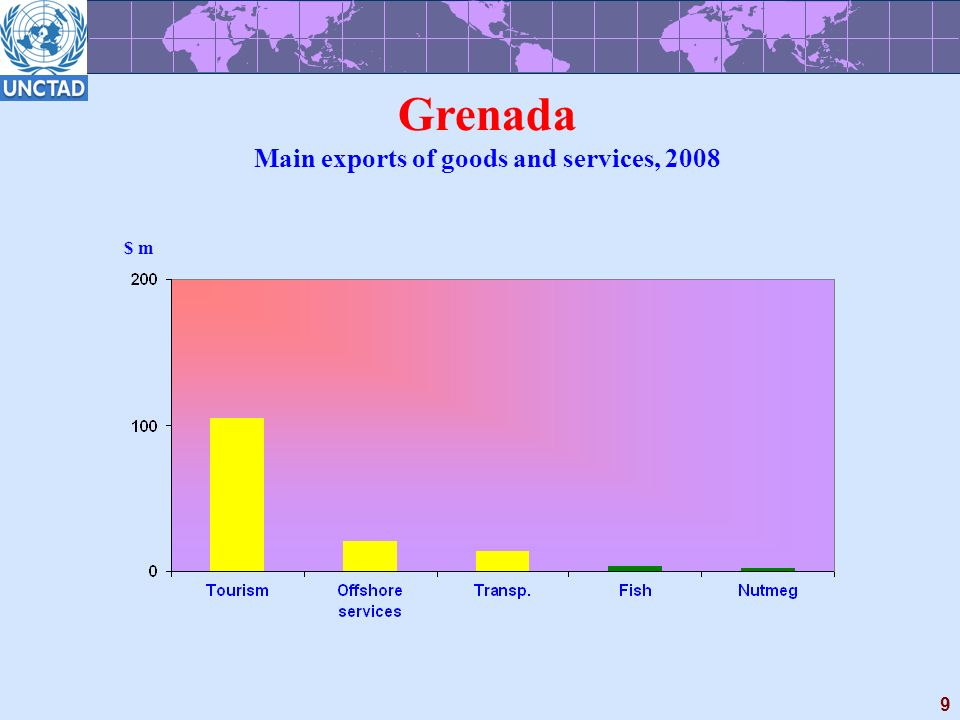 9 Grenada Main exports of goods and services, 2008 $ m