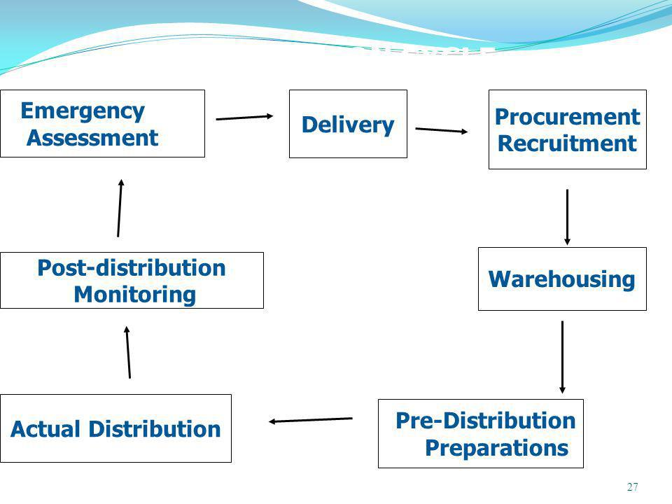 27 DISTRIBUTION CYCLE Emergency Assessment Post-distribution Monitoring Actual Distribution Delivery Warehousing Pre-Distribution Preparations Procurement Recruitment