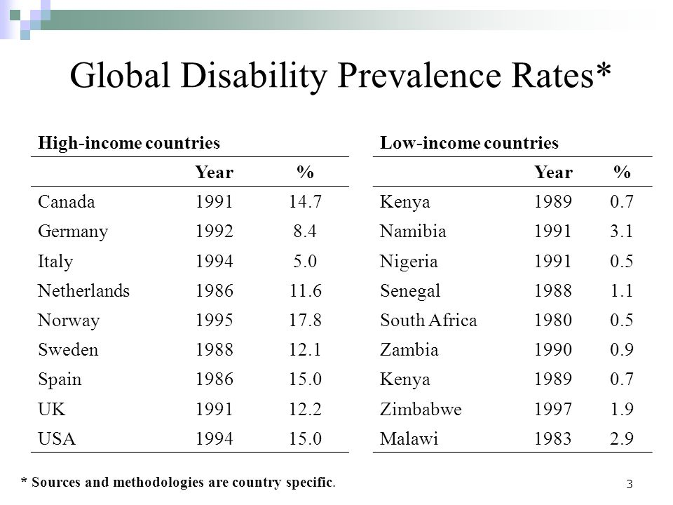 3 Global Disability Prevalence Rates* High-income countriesLow-income countries Year% % Canada199114.7Kenya19890.7 Germany19928.4Namibia19913.1 Italy19945.0Nigeria19910.5 Netherlands198611.6Senegal19881.1 Norway199517.8South Africa19800.5 Sweden198812.1Zambia19900.9 Spain198615.0Kenya19890.7 UK199112.2Zimbabwe19971.9 USA199415.0Malawi19832.9 * Sources and methodologies are country specific.