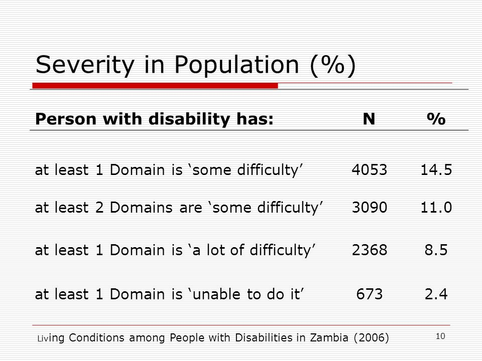 Liv ing Conditions among People with Disabilities in Zambia (2006) Severity in Population (%) Person with disability has:N% at least 1 Domain is some difficulty at least 2 Domains are some difficulty at least 1 Domain is a lot of difficulty at least 1 Domain is unable to do it