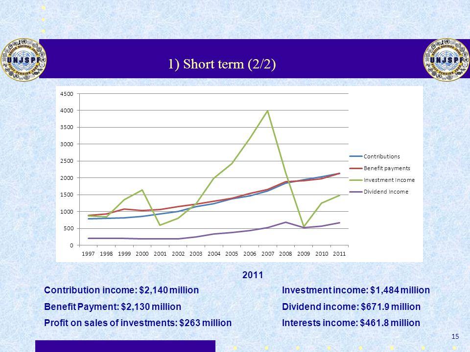 1) Short term (2/2) 15 2011 Contribution income: $2,140 million Investment income: $1,484 million Benefit Payment: $2,130 million Dividend income: $67