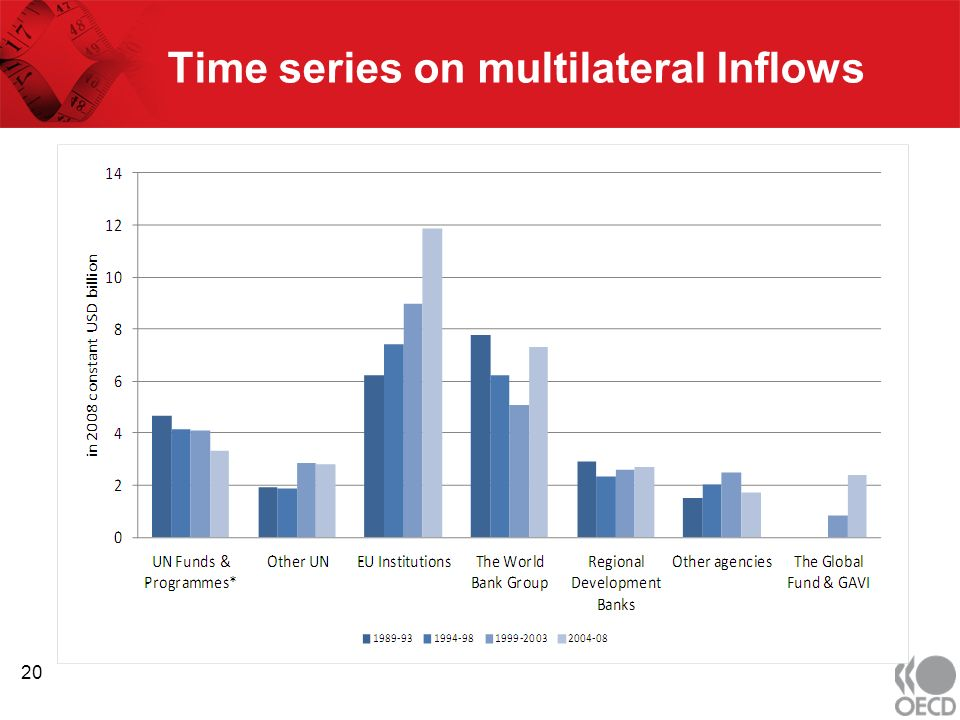 Time series on multilateral Inflows 20