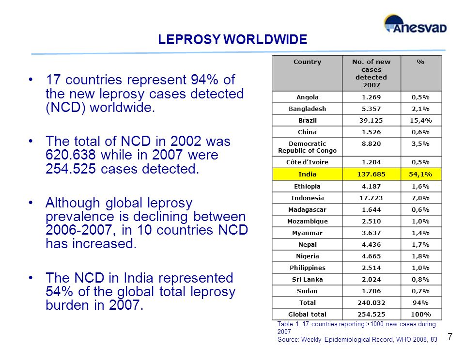 LEPROSY WORLDWIDE 17 countries represent 94% of the new leprosy cases detected (NCD) worldwide.