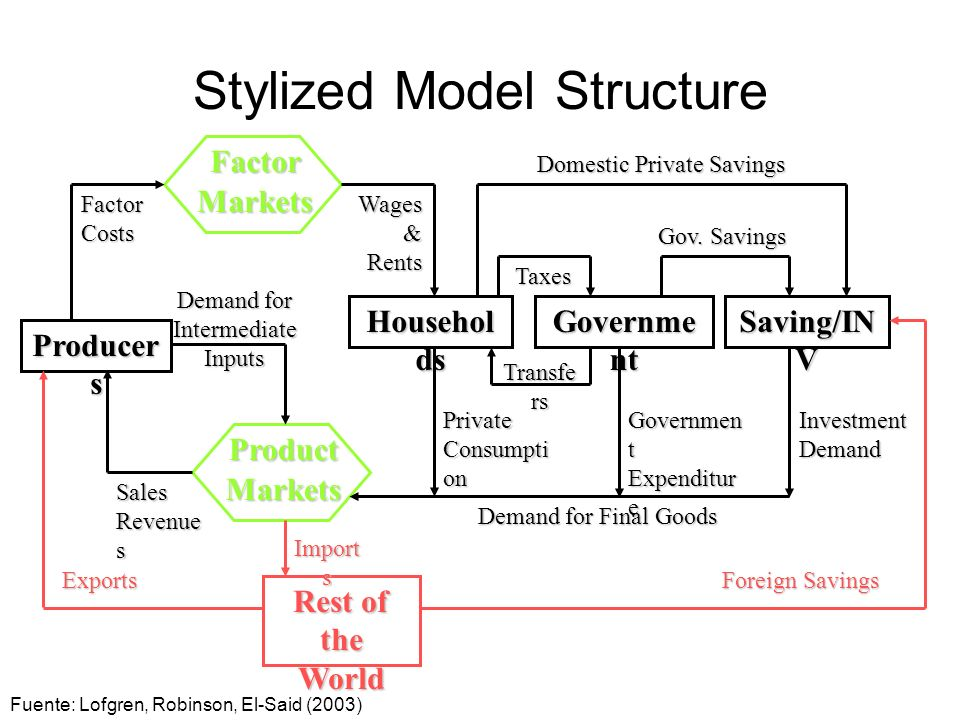 Stylized Model Structure Producer s ProductMarkets FactorMarkets Rest of the World Househol ds Governme nt Saving/IN V FactorCostsWages & Rents Demand