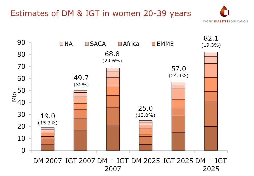 Estimates of DM & IGT in women 20-39 years 19.0 (15.3%) 49.7 (32%) 68.8 (24.6%) 25.0 (13.0%) 57.0 (24.4%) 82.1 (19.3%)