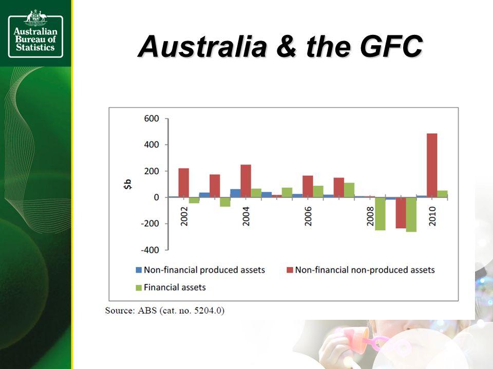 Australia & the GFC