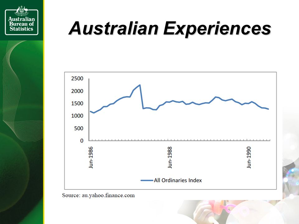 Australian Experiences (ABS Established House Price Index)