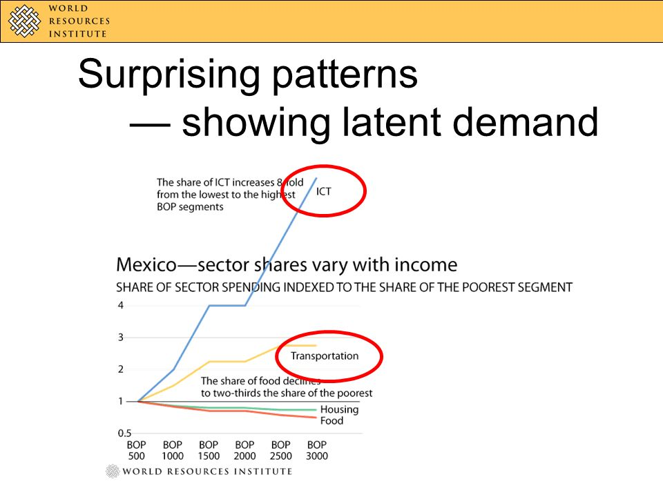Surprising patterns showing latent demand