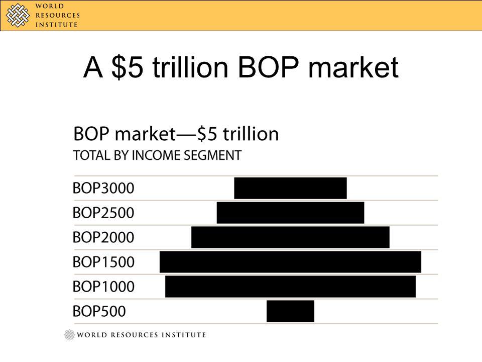 A $5 trillion BOP market
