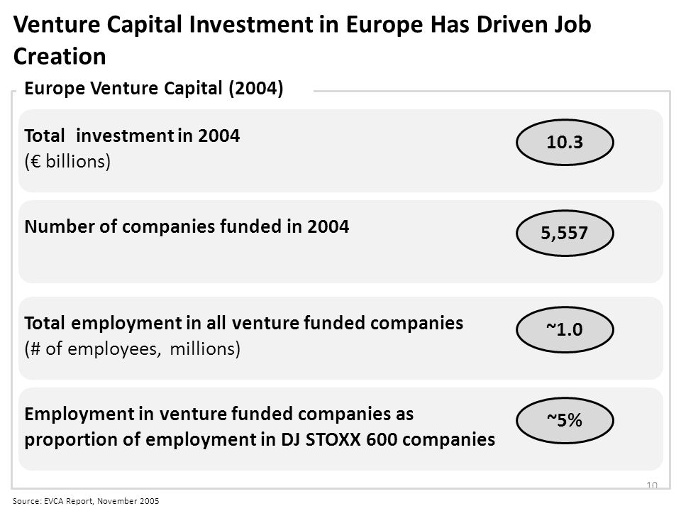 Venture Capital Investment in Europe Has Driven Job Creation Source: EVCA Report, November 2005 10 Total investment in 2004 ( billions) 10.3 Number of companies funded in 2004 5,557 Europe Venture Capital (2004) Total employment in all venture funded companies (# of employees, millions) ~1.0 Employment in venture funded companies as proportion of employment in DJ STOXX 600 companies ~5%