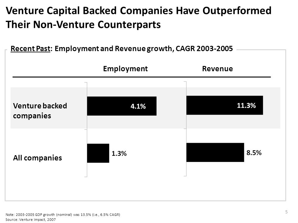 Venture Capital Backed Companies Have Outperformed Their Non-Venture Counterparts Note: 2003-2005 GDP growth (nominal) was 13.5% (i.e., 6.5% CAGR) Source: Venture Impact, 2007 Recent Past: Employment and Revenue growth, CAGR 2003-2005 EmploymentRevenue Venture backed companies All companies 5