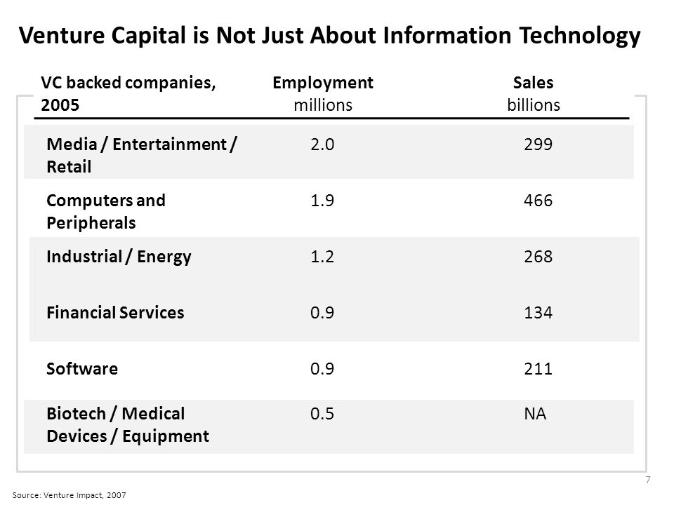 Venture Capital is Not Just About Information Technology Source: Venture Impact, 2007 Employment millions Sales billions Media / Entertainment / Retail 2.0299 Computers and Peripherals 1.9466 Industrial / Energy1.2268 Financial Services0.9134 Software0.9211 VC backed companies, 2005 Biotech / Medical Devices / Equipment 0.5NA 7