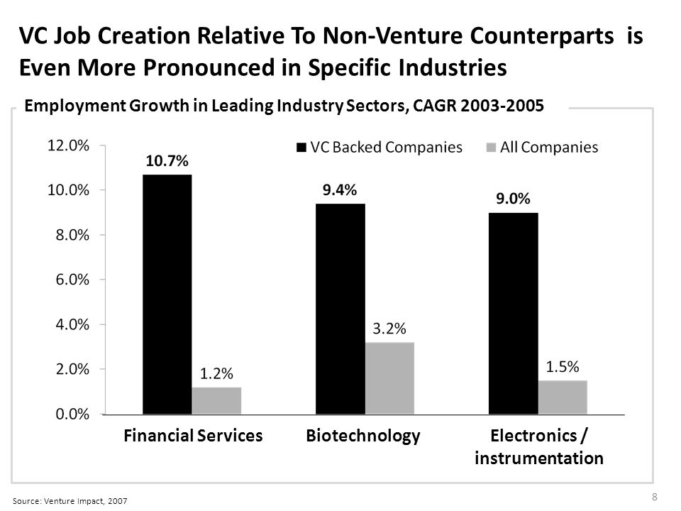 VC Job Creation Relative To Non-Venture Counterparts is Even More Pronounced in Specific Industries Employment Growth in Leading Industry Sectors, CAGR 2003-2005 Financial ServicesBiotechnologyElectronics / instrumentation Source: Venture Impact, 2007 8