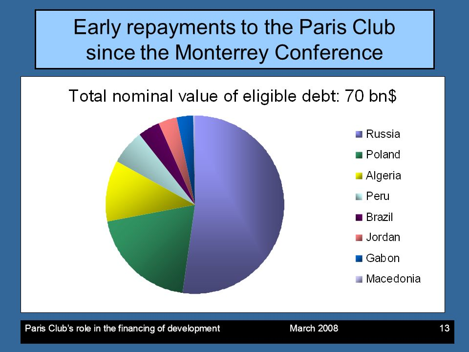 Paris Clubs role in the financing of development March Early repayments to the Paris Club since the Monterrey Conference