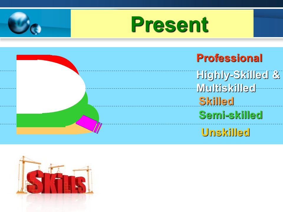 Desired Unskilled Semi-skilled Skilled Highly-Skilled & Multiskilled Professional Present