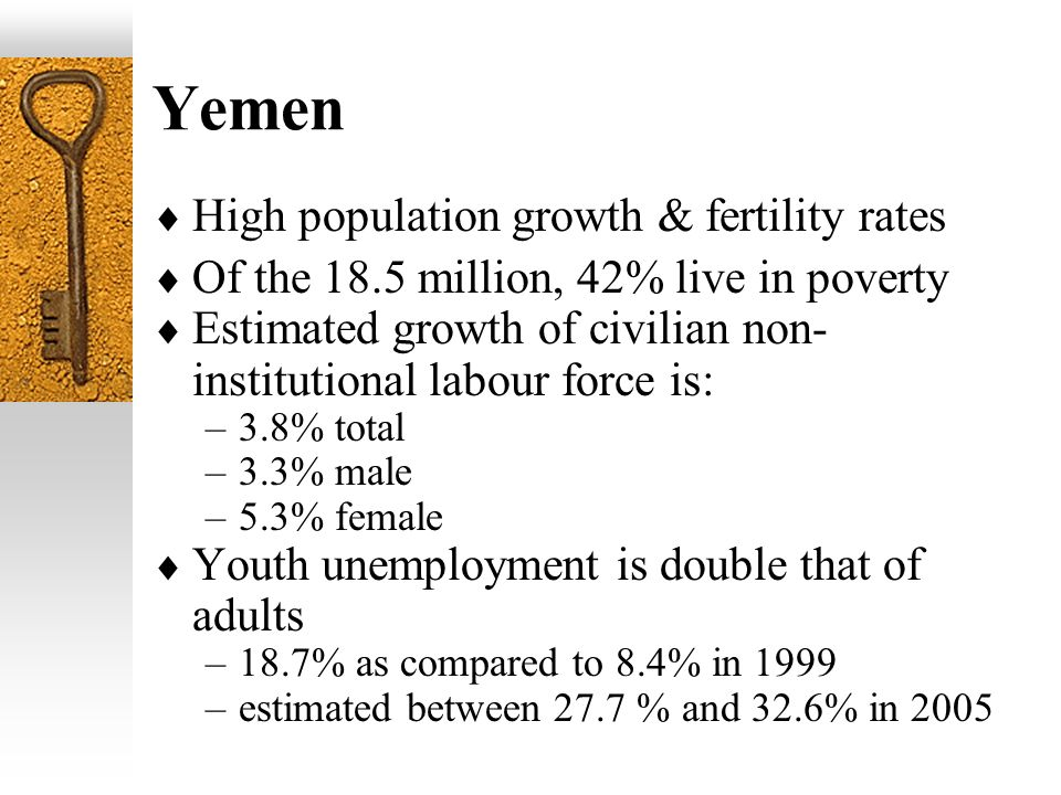 Yemen High population growth & fertility rates Of the 18.5 million, 42% live in poverty Estimated growth of civilian non- institutional labour force is: –3.8% total –3.3% male –5.3% female Youth unemployment is double that of adults –18.7% as compared to 8.4% in 1999 –estimated between 27.7 % and 32.6% in 2005