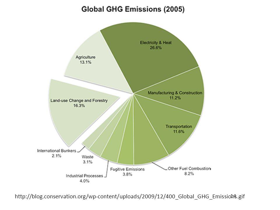 14 http://blog.conservation.org/wp-content/uploads/2009/12/400_Global_GHG_Emissions.gif