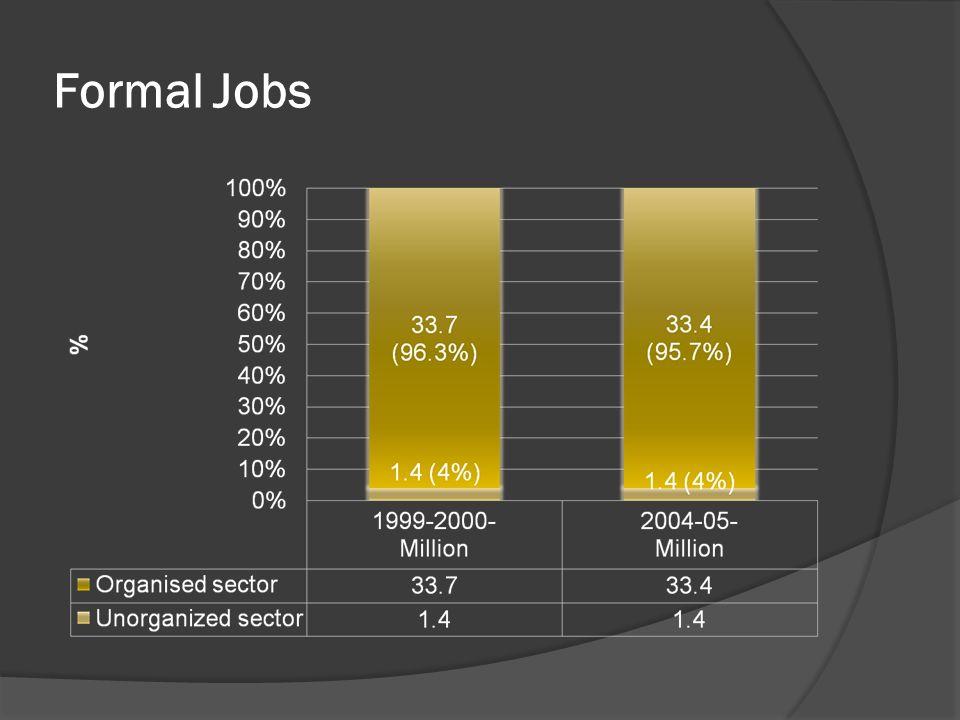 Formal Jobs