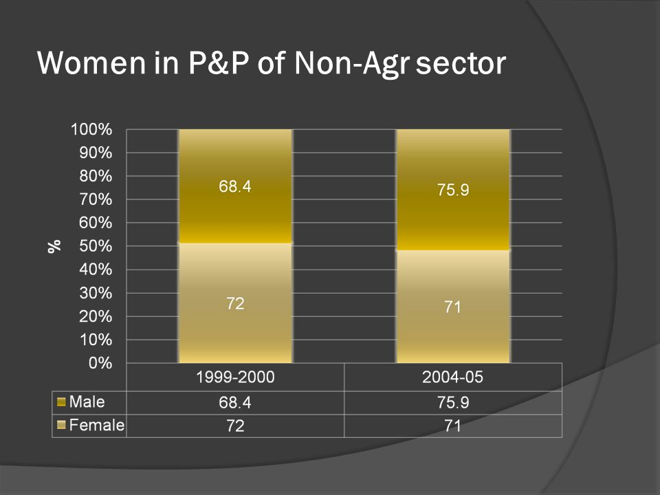 Women in P&P of Non-Agr sector