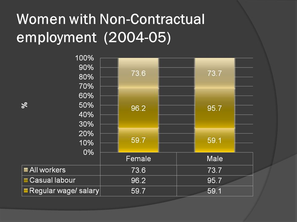 Women with Non-Contractual employment (2004-05)