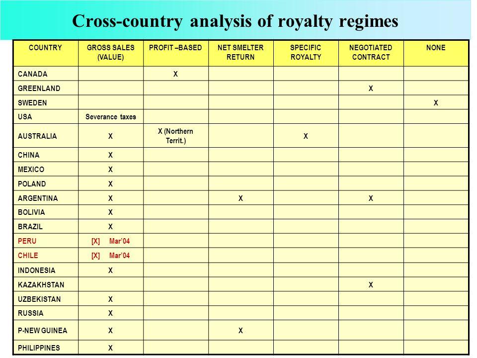 Cross-country analysis of royalty regimes – African jurisdictions COUNTRY GROSS SALES (VALUE) PROFIT – BASED NET SMELTER RETURN (narrower version of profit) NEGOTIATED CONTRACT NONE ANGOLA X BOTSWANA X GHANA X IVORY COAST X LESOTHO X MALAWI X MOZAMBIQU E X NAMIBIA X SWAZILAND X TANZANIA X ZAMBIA X ZIMBABWE X