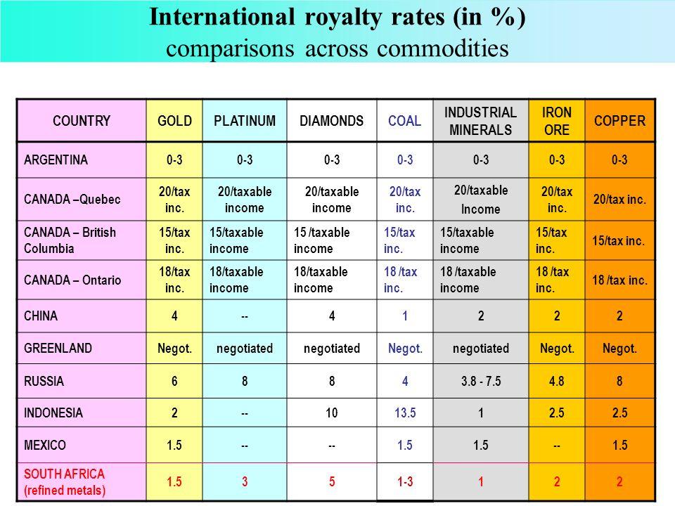 International royalty rates (in %) comparisons across commodities COUNTRYGOLDPLATINUMDIAMONDSCOAL INDUSTRIAL MINERALS IRON ORE COPPER KAZAKHSTANNegot.negotiated Negot.negotiatedNegot.