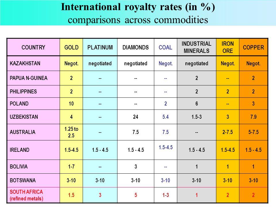 International royalty rates (in %) comparisons across commodities COUNTRYGOLDPLATINUMDIAMONDSCOAL INDUSTRIAL MINERALS IRON ORE COPPER LESOTHO5-10 105-10 NAMIBIA?--104-- MALAWI5-10 MOZAMBIQUE3-10 SWAZILAND1-2.5 --1-2.5 TANZANIA3--53333 ZAMBIA2-5 5 ZIMBABWE2-10 BURKINA FASO3--7444 SOUTH AFRICA (refined metals) 1.5351-3122