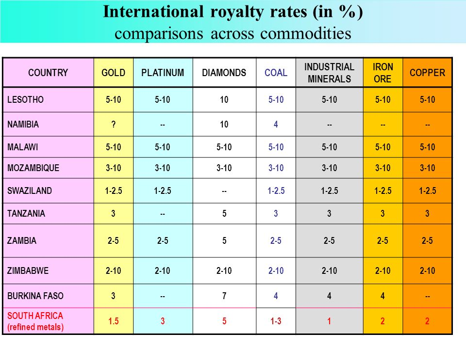 International royalty rates (in %) comparisons across commodities COUNTRYGOLDPLATINUMDIAMONDSCOAL INDUSTRIAL MINERALS IRON ORE COPPER LESOTHO5-10 105-10 NAMIBIA --104-- MALAWI5-10 MOZAMBIQUE3-10 SWAZILAND1-2.5 --1-2.5 TANZANIA3--53333 ZAMBIA2-5 5 ZIMBABWE2-10 BURKINA FASO3--7444 SOUTH AFRICA (refined metals) 1.5351-3122