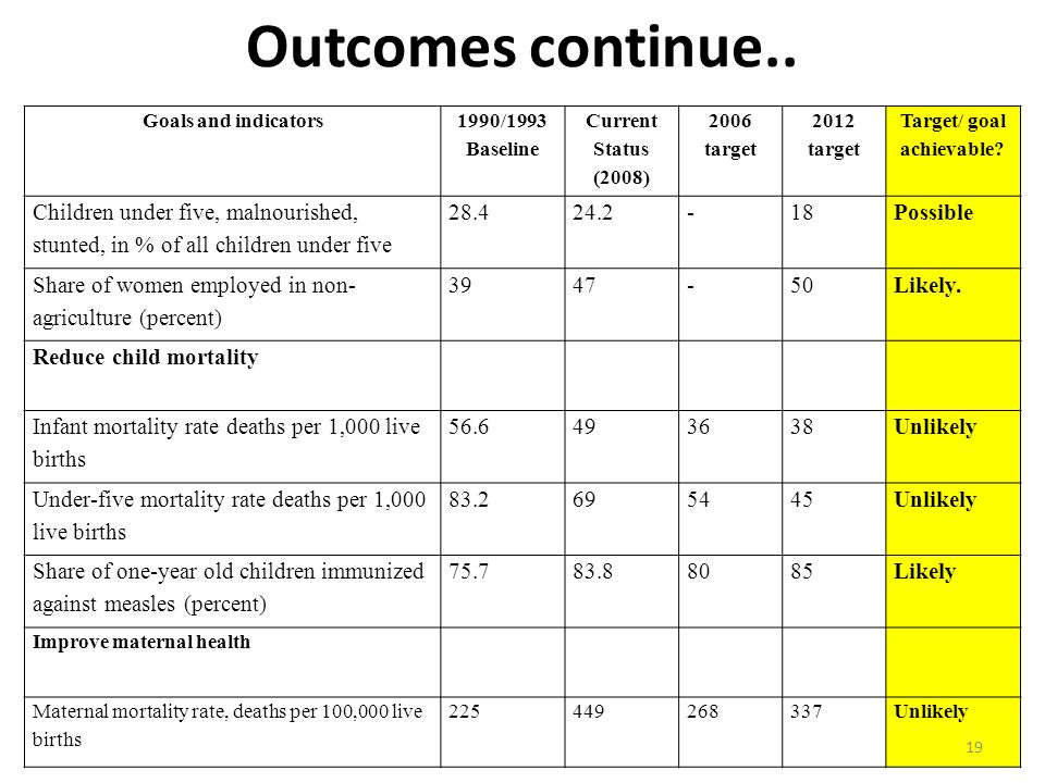 Outcomes continue.. Goals and indicators 1990/1993 Baseline Current Status (2008) 2006 target 2012 target Target/ goal achievable? Children under five